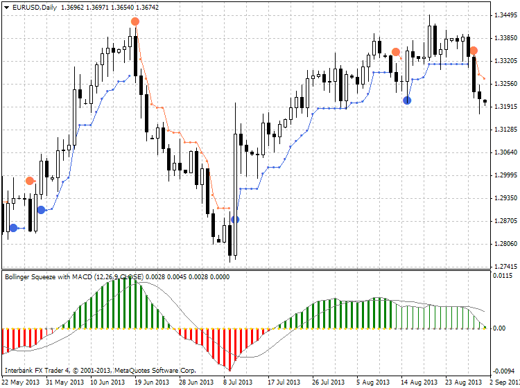 Keltner Bands Stop and Supertrend Stop-eurusd-d1-ibfx-inc-2.png