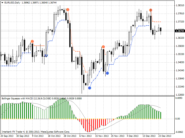 Keltner Bands Stop and Supertrend Stop-eurusd-d1-ibfx-inc-3.png