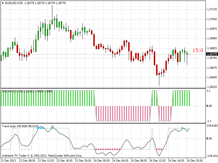 Custom Candles-eurusd-m30-ibfx-inc-2.png