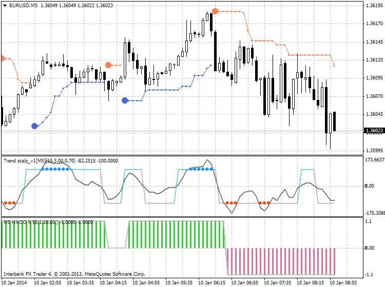 PriceChannel_Stop-eurusd-m5-ibfx-inc-2.png