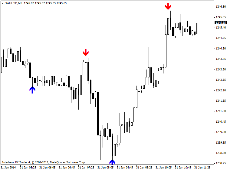 One More Holy Grail-xauusd-m5-ibfx-inc.png