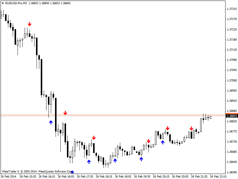 Candle patterns-eurusd-prom5.png