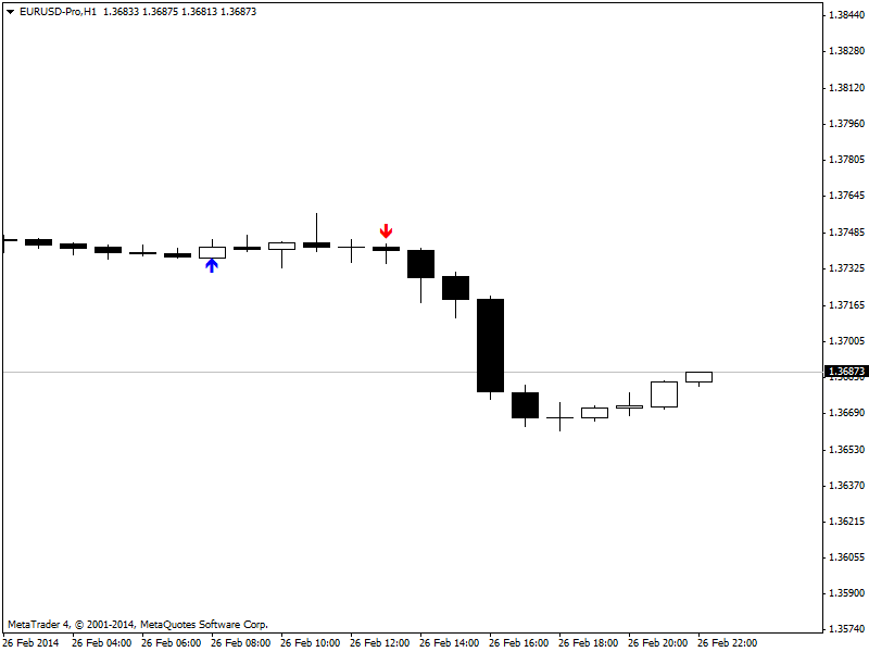 Candle patterns-eurusd-proh1.png