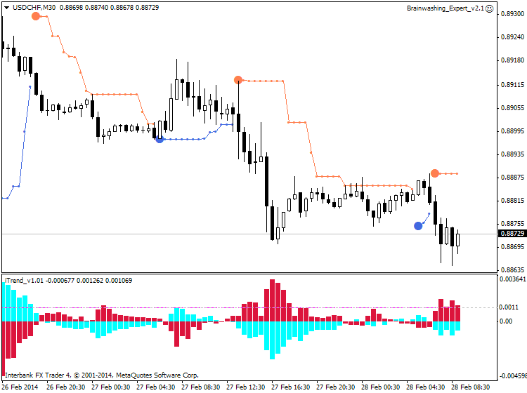 PriceChannel_Stop-usdchf-m30-ibfx-inc-3.png