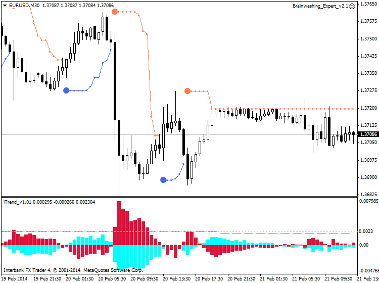 PriceChannel_Stop-eurusd-m30-ibfx-inc.png