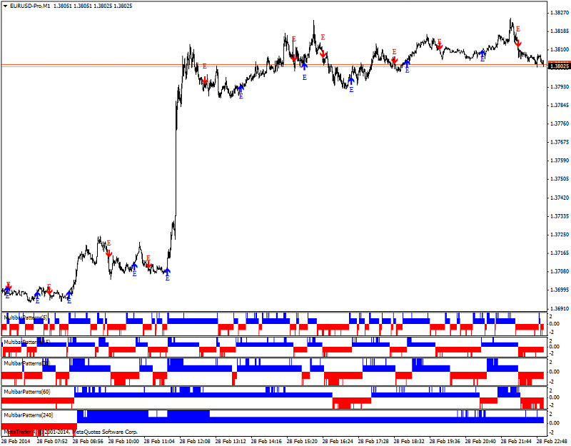 Candle patterns-eurusd-m1-mtf-candle-patterns.png