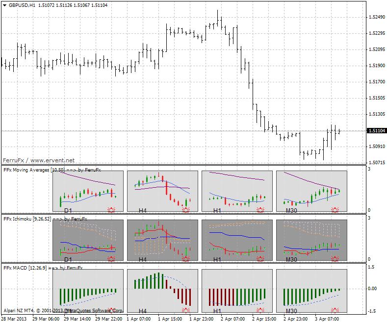 New FFx standard indicators-gbpusd-h1-alpari-nz-limited-ferru-template.png