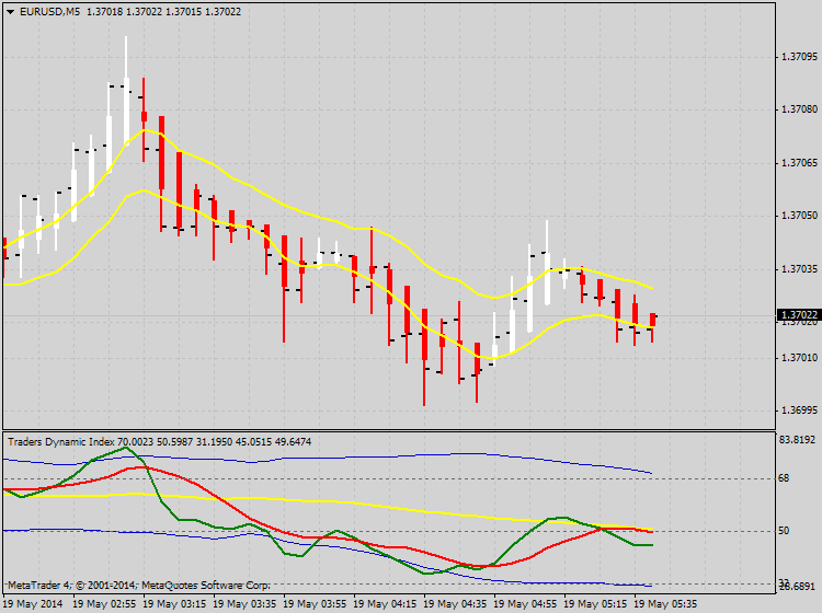 Traders Dynamic Index-eurusd-m5-ibfx-inc.png