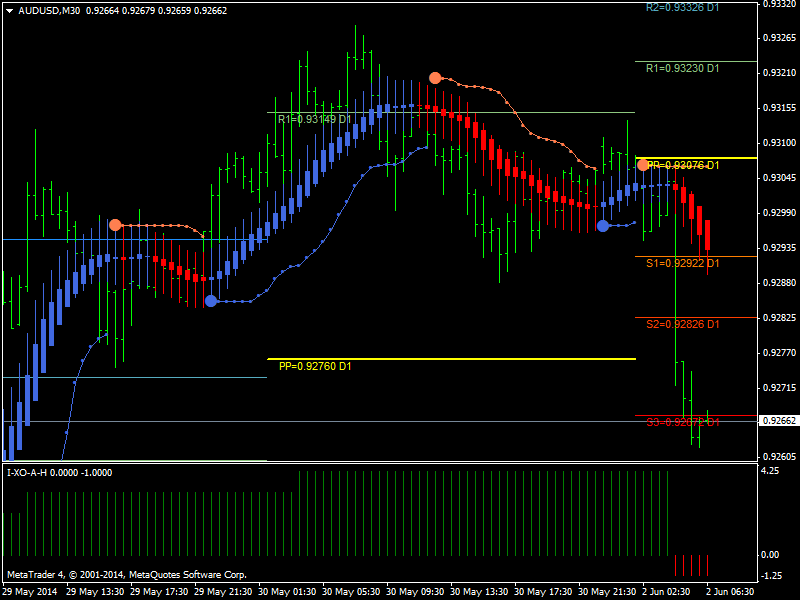 AllHeikin-Ashi-audusd-m30-metaquotes-software-corp.png