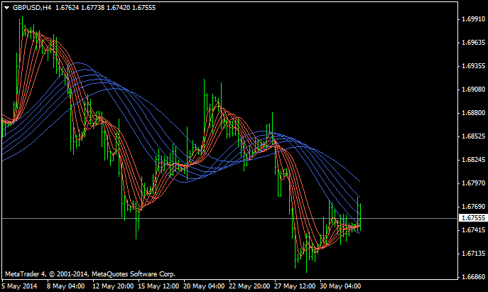 Guppy Moving Average-gbpusd-h4-alpari-limited.png