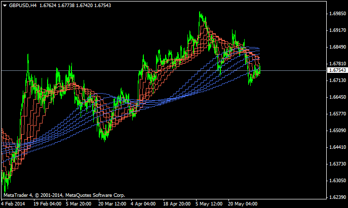 Guppy Moving Average-gbpusd-h4-alpari-limited-2.png