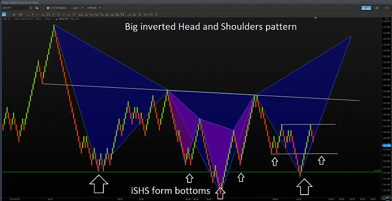 Step Charts-56d4bf2171186aaa7a53410d3e431e36_pt3_renko_technical_analysis.jpg
