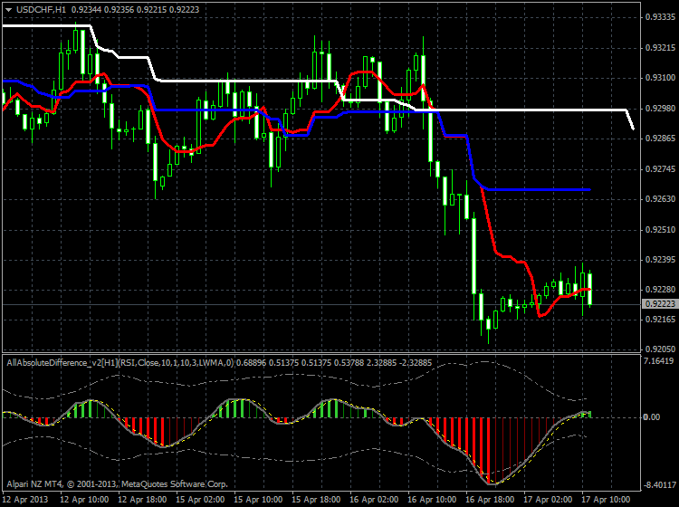 AllAbsoluteDifference-usdchf-h1-alpari-nz-limited-good-exit.png