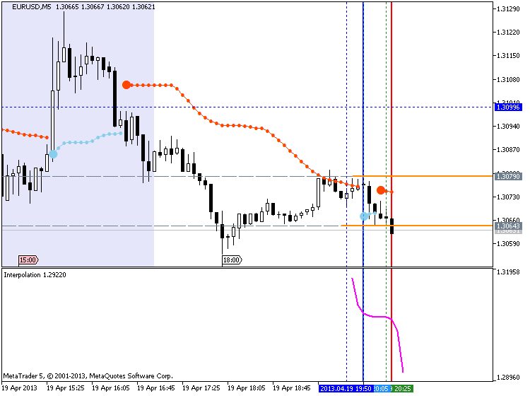 Forecasting Indicators-eurusd-m5-metaquotes-software-corp-forecasting.png