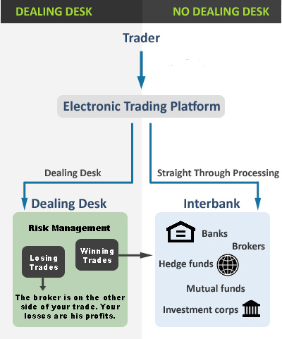 Market makers forex trading