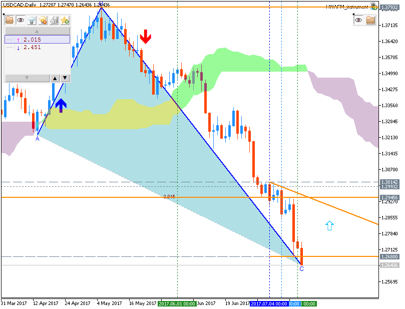 Name:  usdcad-d1-fx-choice-limited.png Views: 10 Size:  37.7 KB