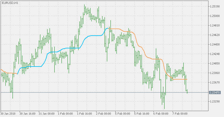 Smoothed Kijun-Sen - indicator for MetaTrader 5 - Blogs - Newdigital