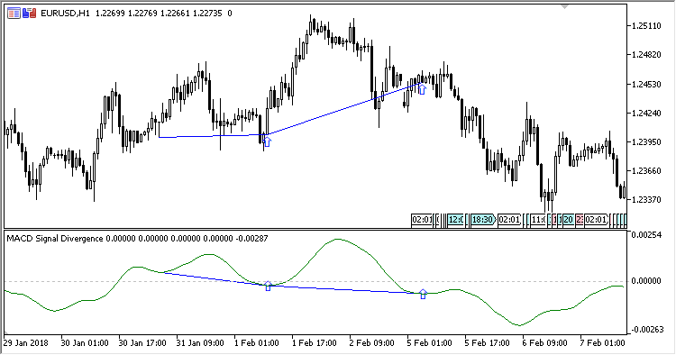 MACD Signal Divergence - indicator for MetaTrader 5 - Blogs