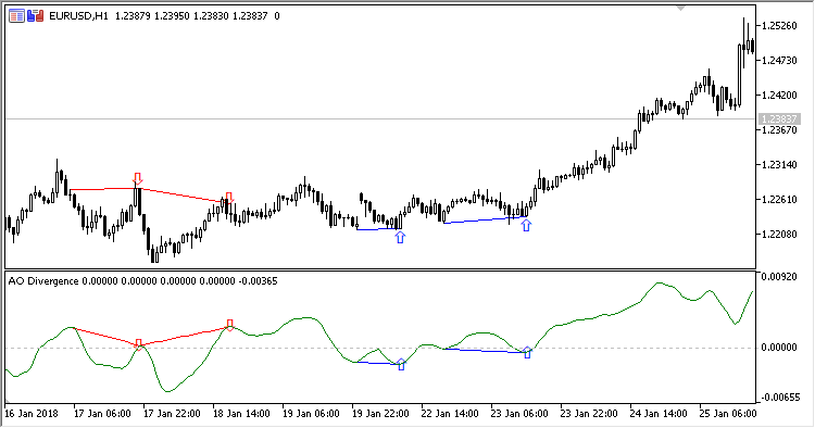 AO Divergence - indicator for MetaTrader 5 - Blogs - Newdigital World