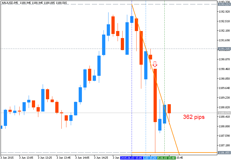 Name:  xauusd-m5-metaquotes-software-corp-362-pips-price-movement-by.png