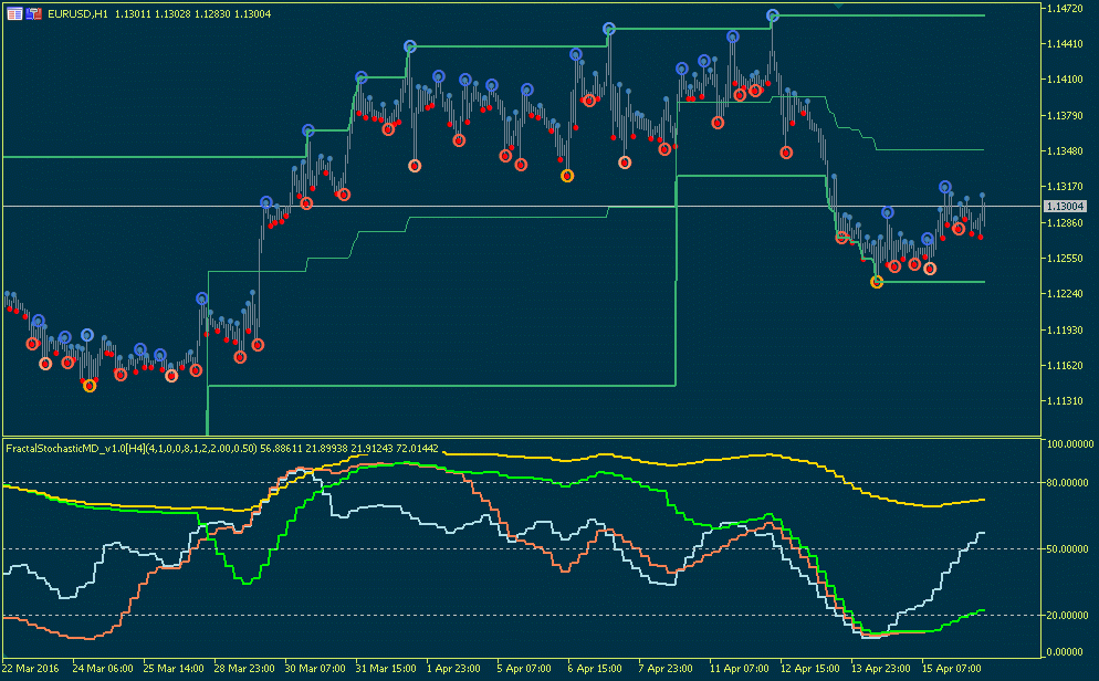 Fractal Stochastic MD indicator for MT4 updated and new one for MT5