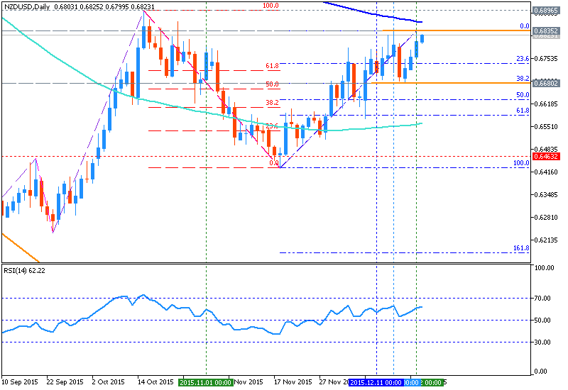 Name:  nzdusd-d1-metaquotes-software-corp.png Views: 143 Size:  24.6 KB